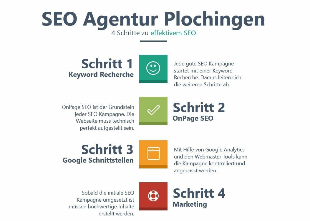 4 Schritte zu effektivem SEO_SEO Agentur Plochingen