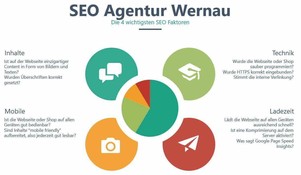 4 wichtige SEO Faktoren Infografik_SEO Agentur Wernau