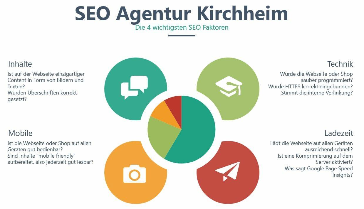 SEO Agentur Kirchheim_4 wichtige SEO Faktoren Infografik