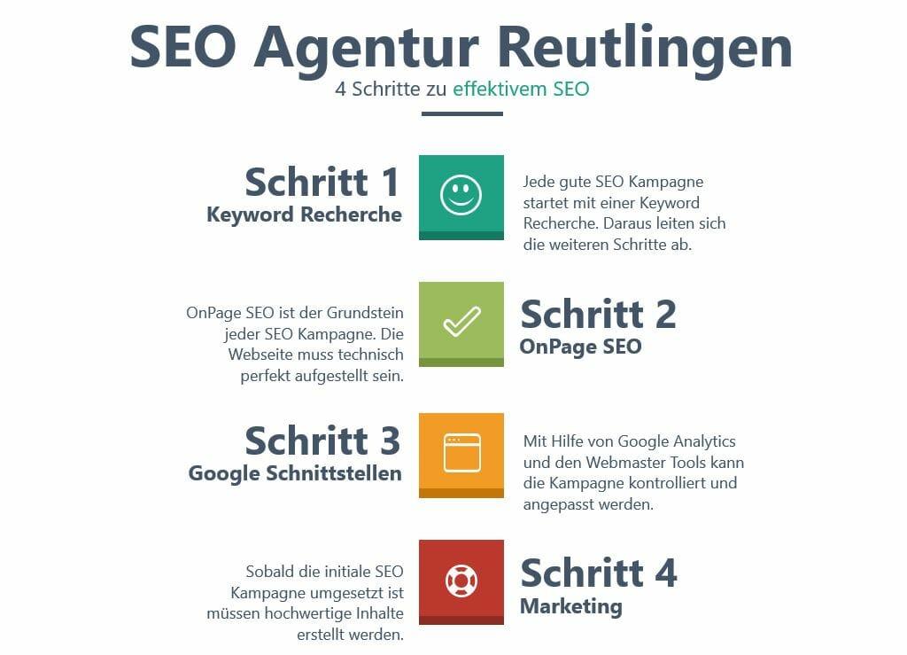 SEO Agentur Reutlingen_4 Schritte zu effektivem SEO