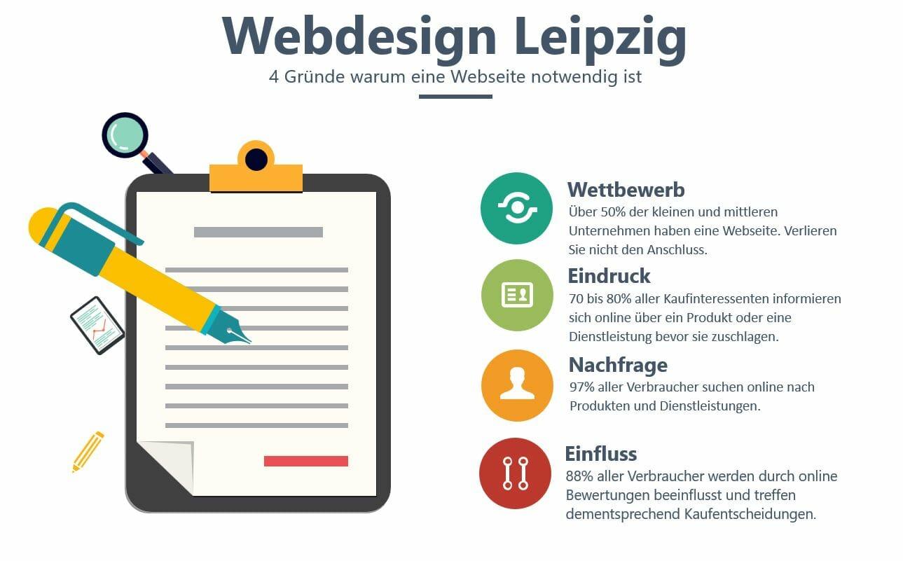 webdesign leipzig_4 gründe warum eine website notwendig ist_infografik webagentur adzurro