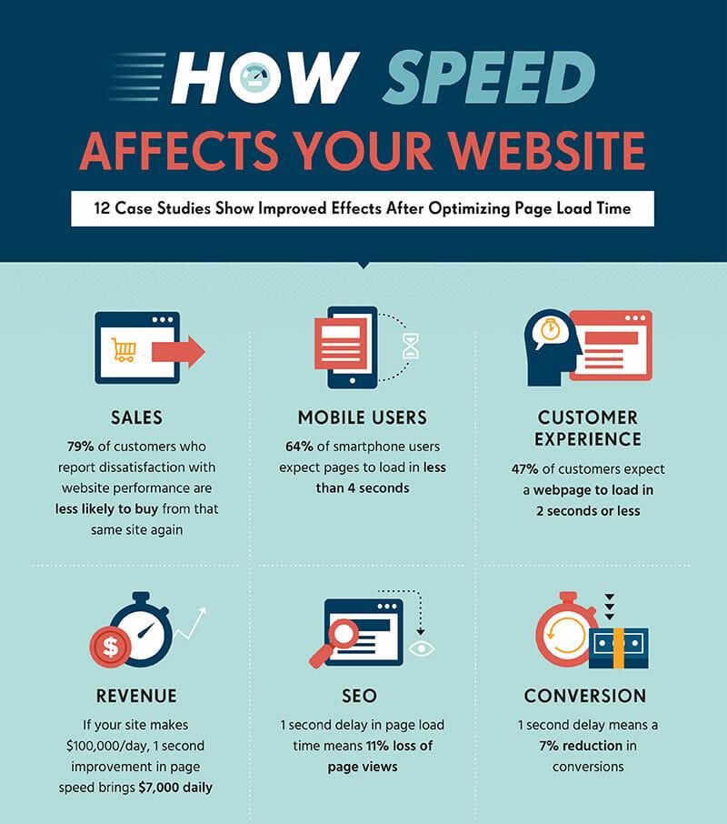infografik_wie-ladezeit-die-performance-der-webseite-beeinflusst_seo-agentur-adzurro